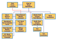 Basic Organization Chart of the Operating Forces of the U.S. Navy