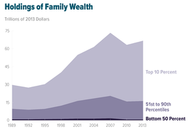 Wealth inequality in the United States worsened from 1989 to 2013.[36]