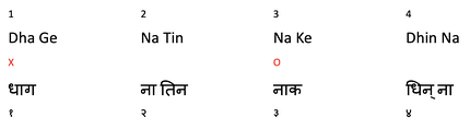 Keharwa Tala written in Vishnu Narayan Bhatkhande Notation. The bols are written in both Latin and Devanagari. The Matras (beat measure) are specified using numerals. 'X' indicates Sum (first beat) and 'O' serves as an indicator for Khaali.