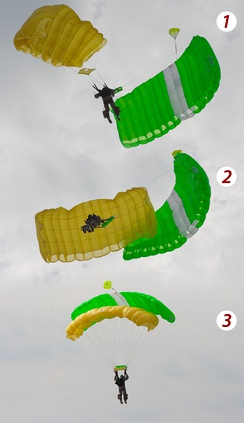1: At about 100 m. reserve canopy suddenly unpacks and opens 2: Skydiver decides not to cut away the main canopy, because there is a risk the main will tangle with the reserve. Reserve canopy goes forward and strikes the main canopy. 3: Skydiver fights for main canopy. Main and reserve canopies assume biplane position (one of two possible positions where both canopies can work together).Photograph by Dmitry A. Mottl