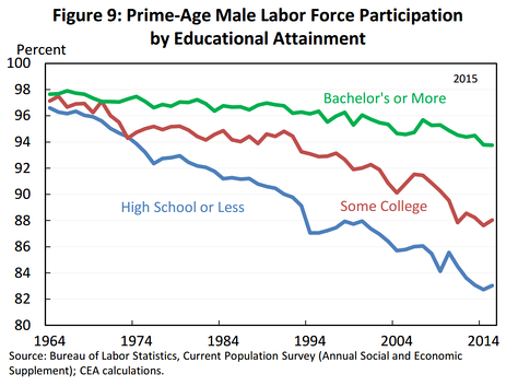The line chart shows the long-term decline in labor force participation for males of prime-working age (25–54 years), based on educational attainment.[64]