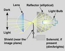 Projector optics, side view