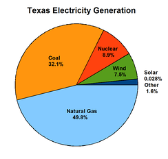 Sources of electricity generated in Texas, 2010 (US EIA)
