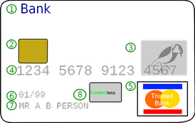 "An example of the front in a typical credit card: Issuing Bank LogoEMV chip (only on ""smart cards"")HologramCard numberCard Network LogoExpiration DateCard Holder NameContactless Chip"