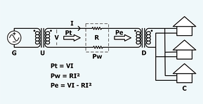 A schematic representation of long distance electric power transmission. From left to right: G=generator, U=step up transformer, V=voltage at the beginning of the transmission line, Pt=power entering the transmission line, I=current in the wires, R=total resistance in the wires, Pw=power lost in the transmission line, Pe=power reaching the end of the transmission line,    D=step down transformer , C=consumers.