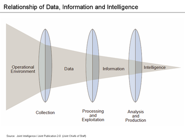 The phases of the intelligence cycle used to convert raw information into actionable intelligence or knowledge are conceptually similar to the phases in data analysis.
