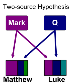 The two-source hypothesis proposes that the authors of Matthew and Luke drew on the Gospel of Mark and a hypothetical collection of sayings of Jesus known as Q.