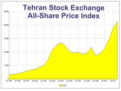The Tehran Stock Exchange has been one of the world's best performing stock exchanges in recent years.[279][280]