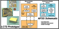 Low-Cost TDRSS Transceiver (LCT2) prototype hardware developed by WFF and schematic comparing WFF's Autonomous Flight Safety System (AFSS) to traditional (manual) flight safety system in use today