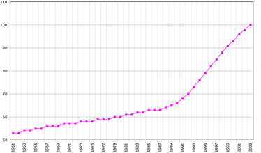 Population of Aruba from 1961–2019, according to the FAO in 2019 with the number of inhabitants given in thousands