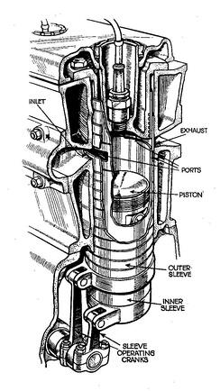 Гильзовое газораспределение системы Найта.