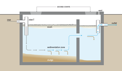 Schematic of a septic tank[2]