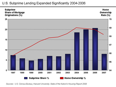 US subprime lending expanded dramatically 2004–2006