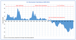 US Trade Balance and Trade Policy (1895–2015)