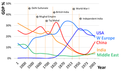 The global contribution to world's GDP by major economies from 1 CE to 2003 CE according to Angus Maddison's estimates. Up until the early 18th century, China and India were the two largest economies by GDP output. (** X axis of graph has non-linear scale which underestimates the dominance of India and China)
