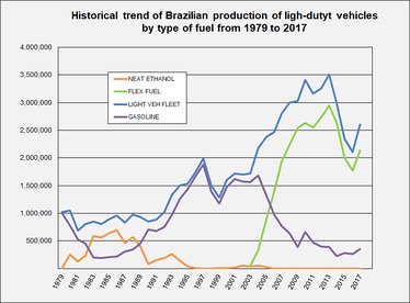 Historical trend of Brazilian production of light vehicles by type of fuel, neat ethanol, flex fuel, and gasoline powered-vehicles from 1979 to 2017.[25]
