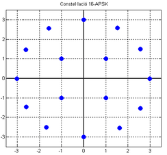 Constellation diagram of 16-APSK. States can be easier distinguished from each other and, moreover, varying of the space between rings is a way to counteract transmission distortions.[1]