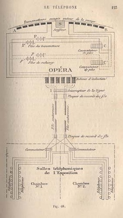 Diagram of Clément Ader's théatrophone prototype at the Opera during the World Exhibition in Paris (1881)