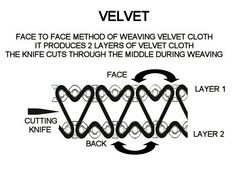 Illustration depicting the manufacture of velvet fabric