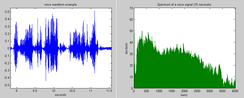 Example of voice waveform and its frequency spectrum