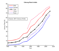 Literacy in India grew very slowly until independence in 1947. An acceleration in the rate of literacy growth occurred in the 1991–2001 period.