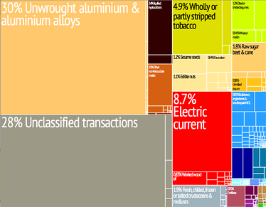 A proportional representation of Mozambique's exports