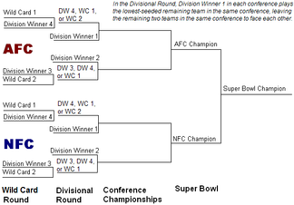 The seeding bracket for the NFL playoffs