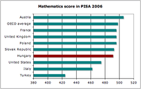 Mathematics score in PISA 2006 of Hungary among other countries