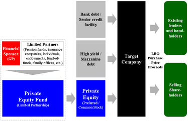 Diagram of the basic structure of a generic leveraged buyout transaction