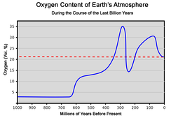Oxygen content of the atmosphere over the last billion years[46][47]