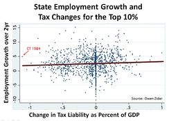 Supply-side economics proposes that lower taxes lead to employment growth. Historical state data from the United States shows a heterogeneous result.