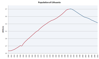 Population of Lithuania (in millions), 1950–2010