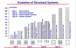 Changes of structure with height; the tubular systems are fundamental for super tall buildings.