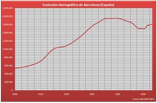 Численность населения по годам