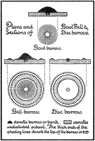 Schematic plans and sections of various types of round barrow