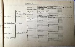 Pedigree of Capt Luther Dana 1790 (Grandfather of Maj Gen NJT Dana 1822) back to Richard Dana 1648