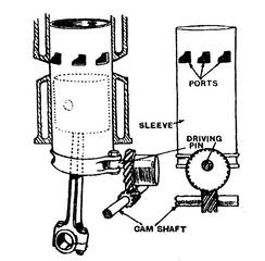 Устройство ГРМ двигателя Argyll с вращающимися гильзами (система Бёрта-МакКаллума).
