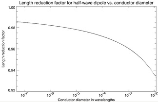 Length reduction factor for a half-wave dipole to achieve electrical resonance (purely resistive feedpoint impedance). Calculated using the Induced EMF method, an approximation that breaks down at larger conductor diameters (dashed portion of graph).