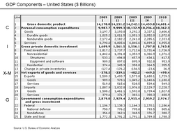 U.S. GDP computed on the expenditure basis.
