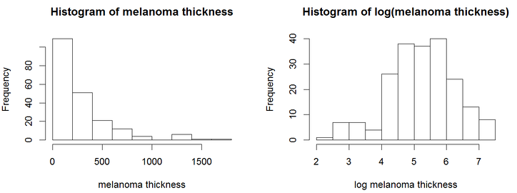 Histograms of melanoma tumor thickness