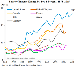 Share of income of the top 1% for selected developed countries, 1975 to 2015