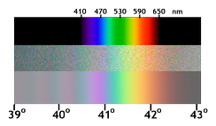 Rainbow (middle: real, bottom: computed) compared to true spectrum (top): unsaturated colours and different colour profile