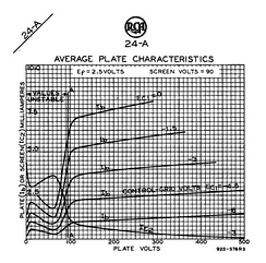 At certain values of plate voltage and current, the tetrode characteristic curves are kinked due to secondary emission from the anode.  In the normal range of anode voltages, the anode current is substantially constant with respect to anode voltage.  Both features are quite unlike the corresponding curves for a triode, for which anode current increases continuously with increasing slope throughout.