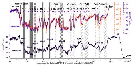 Chronology of climatic events of importance for the last glacial period (about the last 120,000 years)