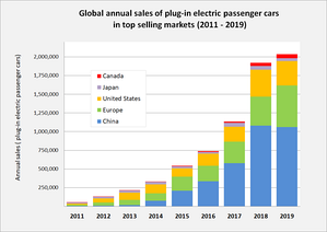 Annual sales of plug-in passenger cars in the world's top markets between 2011 and 2019.