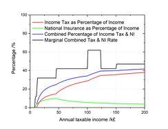 UK income tax and National Insurance as a percentage of taxable pay, and marginal income tax and NI rate (2016–17).