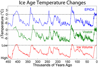 Shows the pattern of temperature and ice volume changes associated with recent glacials and interglacials