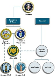 National Guard Bureau organizational chart depicting command and reporting relationships.