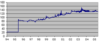 Rate of the Nigerian naira for 1 USD (1994–2005)