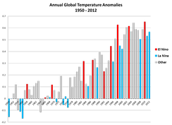 NOAA graph of Global Annual Temperature Anomalies 1950–2012, showing ENSO